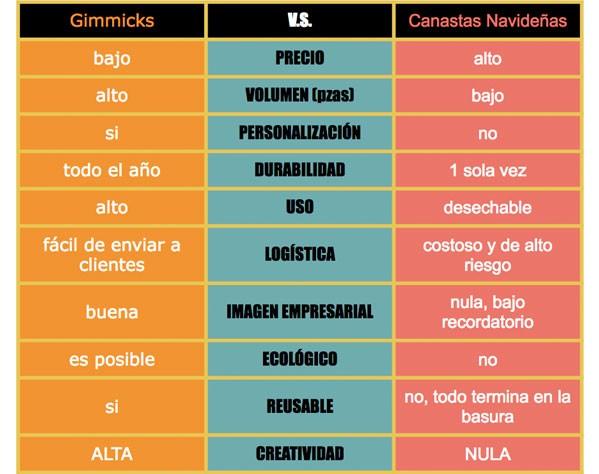 tabla-Arcon-Navideno-VS-promocionales