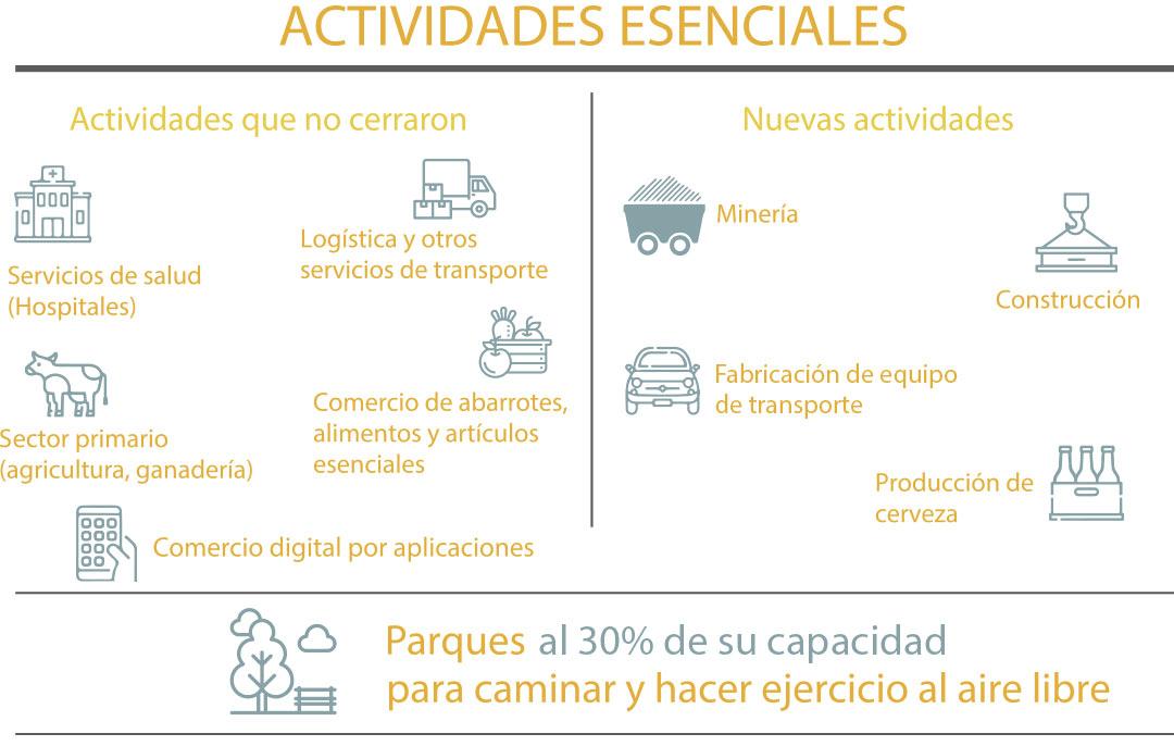 Actividades Esenciales Mexico-COVID19