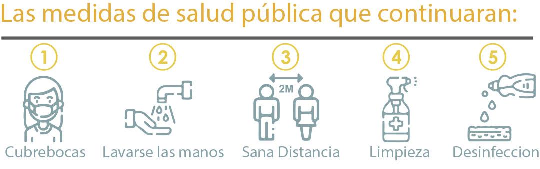 Medidas de Salud Publica contra COVID19