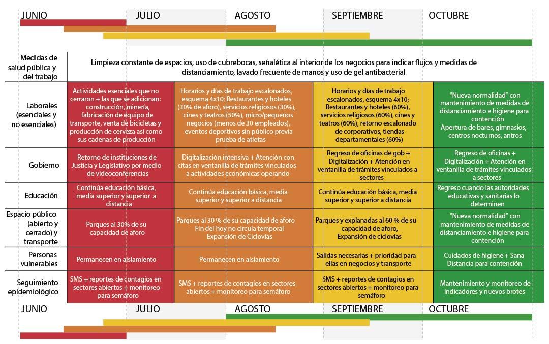 Semaforo Reactivacion economica Mexico