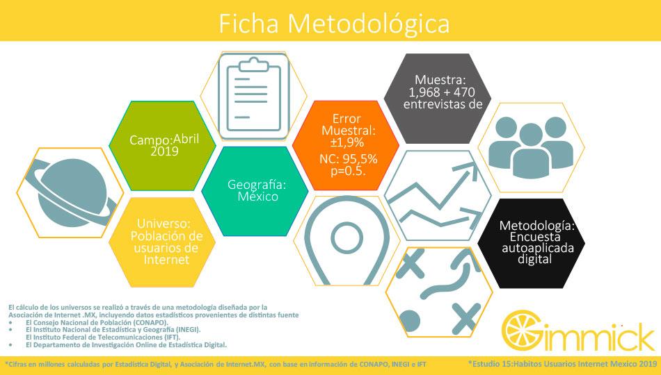 Movilidad en el Usuario de Internet Mexicano Metodologia
