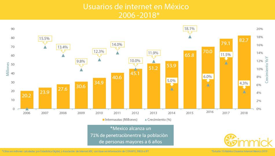 Usuarios de internet en Mexico 2016-2018