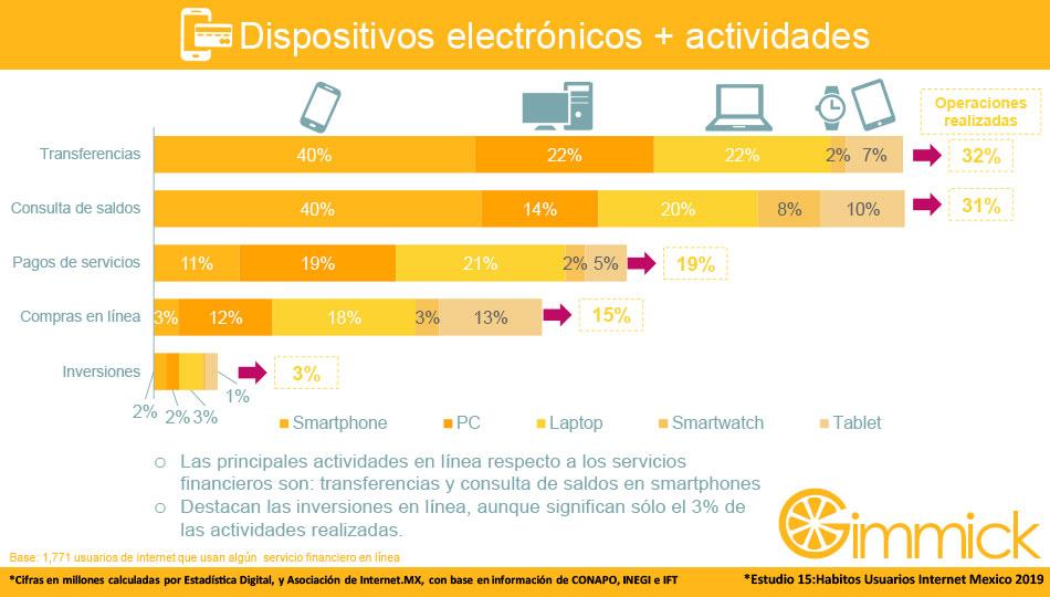 Dispositivos electrónicos + actividades