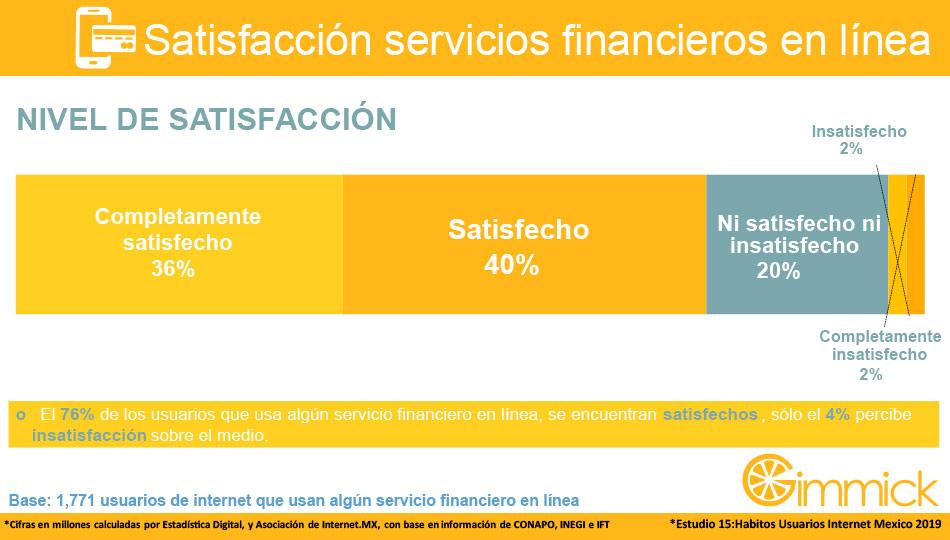 Satisfacción servicios financieros en línea