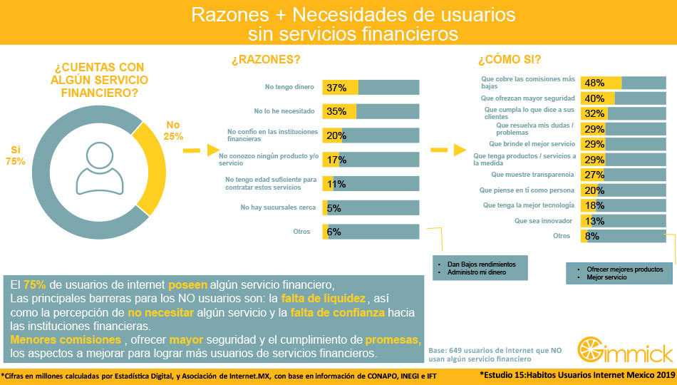 Razones + Necesidades de usuarios sin servicios financieros