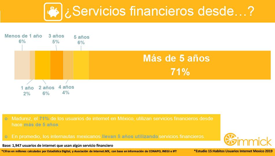 ¿Servicios financieros desde…?