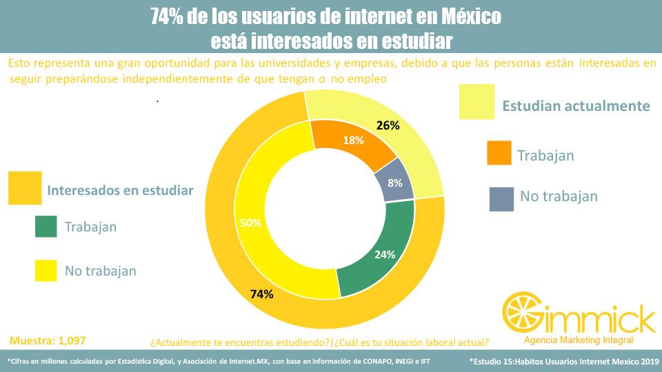 74% de los usuarios de internet en México está interesados en estudiar