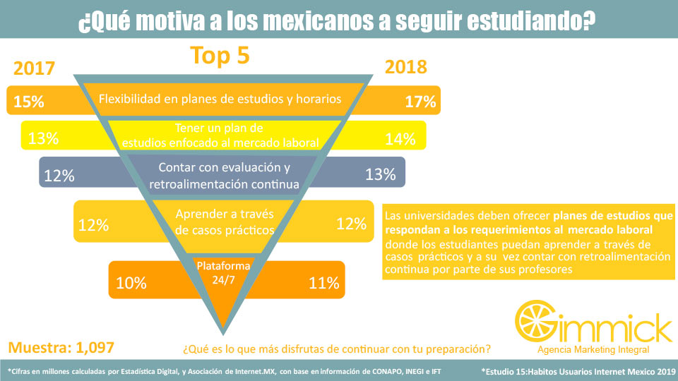 ¿Qué motiva a los mexicanos a seguir estudiando?