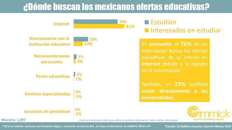 ¿Dónde buscan los mexicanos ofertas educativas?