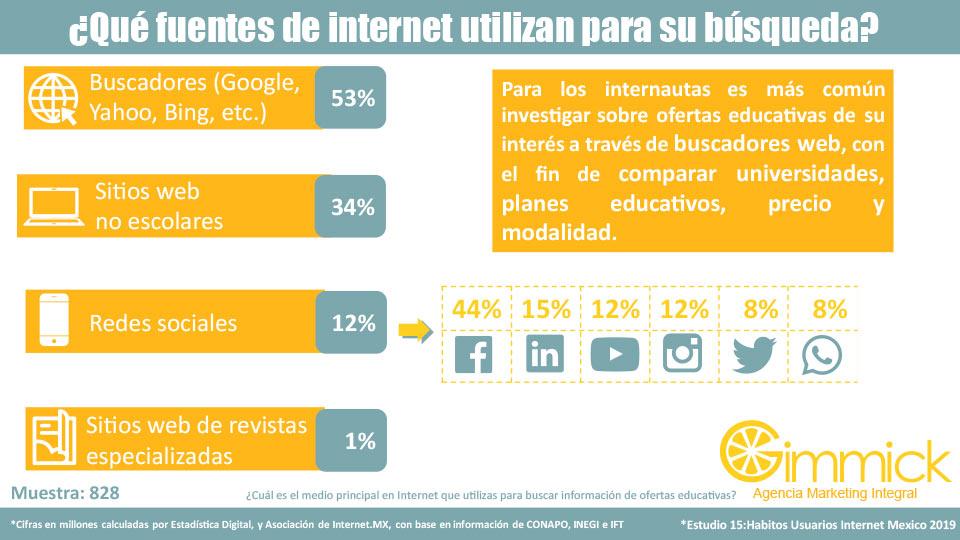 ¿Qué fuentes de internet utilizan para su búsqueda?