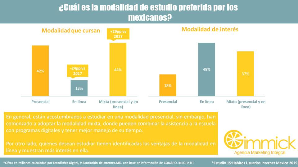 ¿Cuál es la modalidad de estudio preferida por los mexicanos?