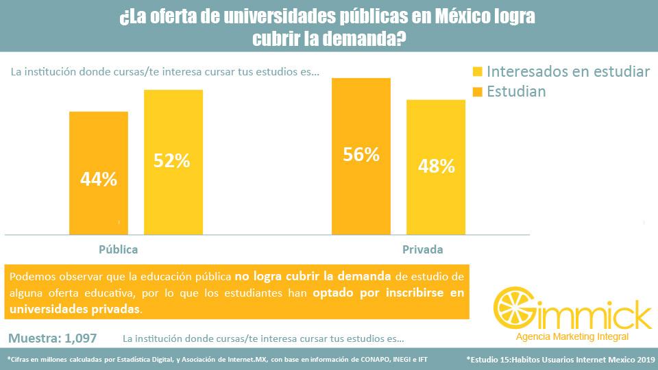 ¿La oferta de universidades públicas en México logra cubrir la demanda?