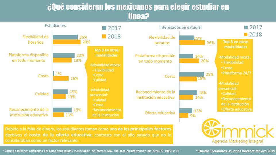 ¿Qué consideran los mexicanos para elegir estudiar en línea?