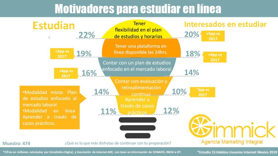 Motivadores para estudiar en línea