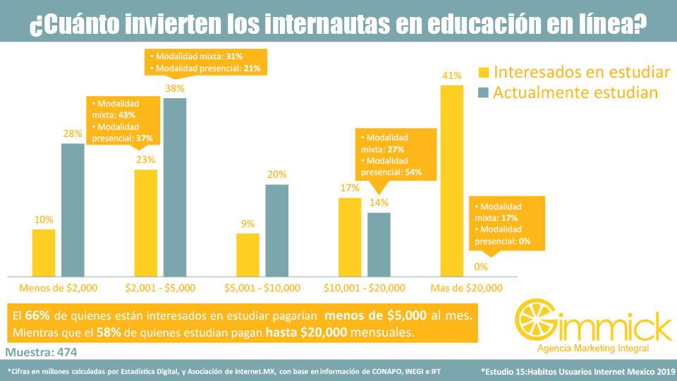 ¿Cuánto invierten los internautas en educación en línea?