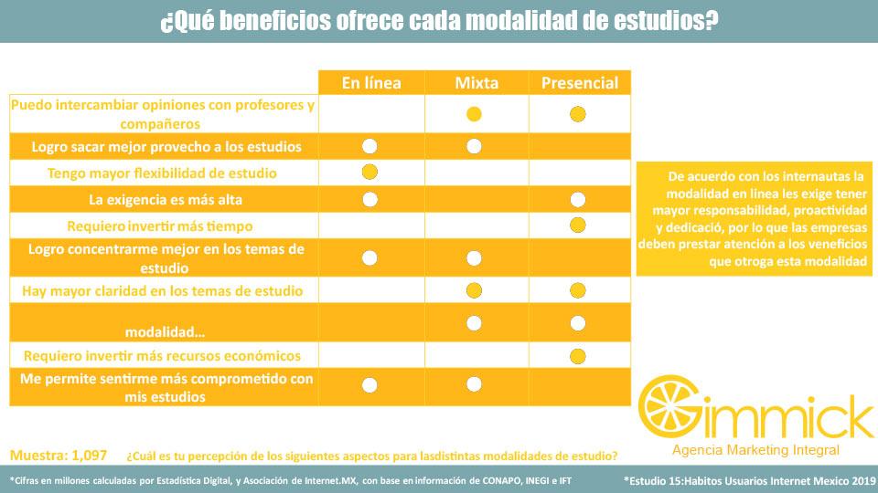 ¿Qué beneficios ofrece cada modalidad de estudios?
