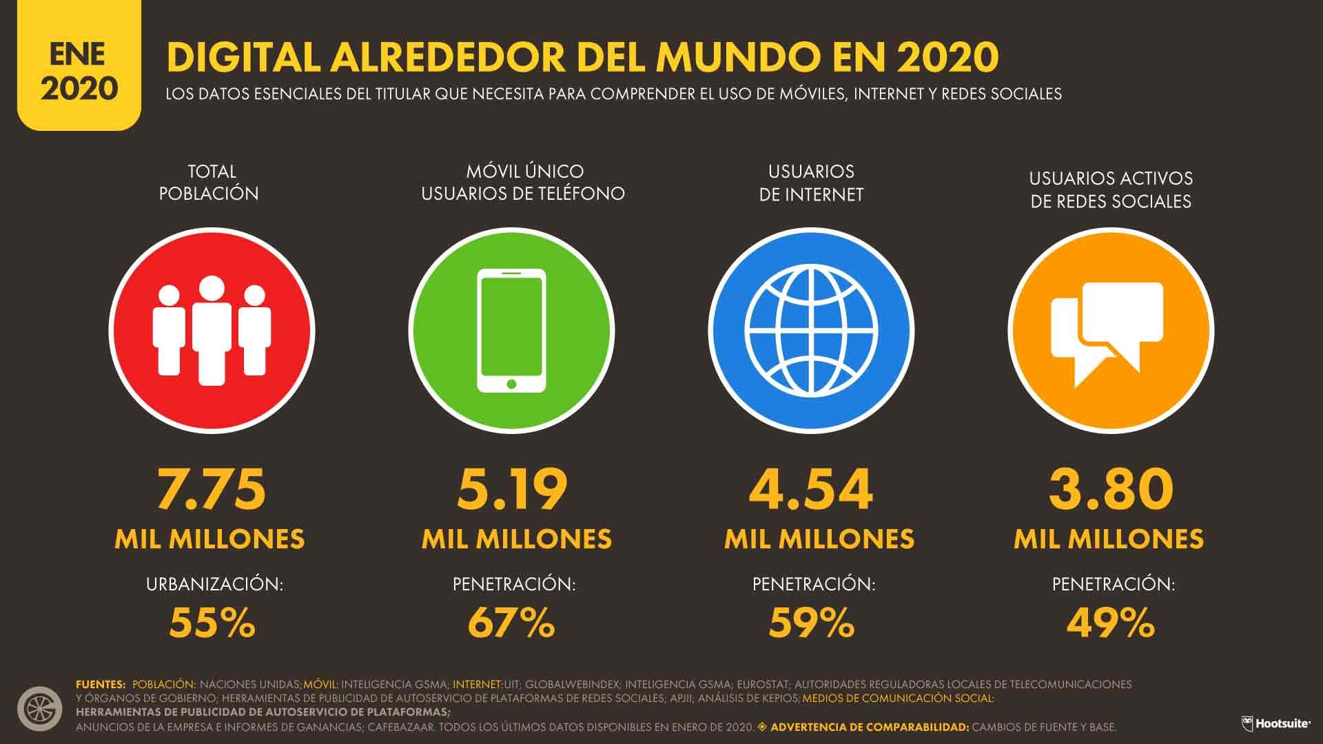DIGITAL ALREDEDOR DEL MUNDO EN 2020