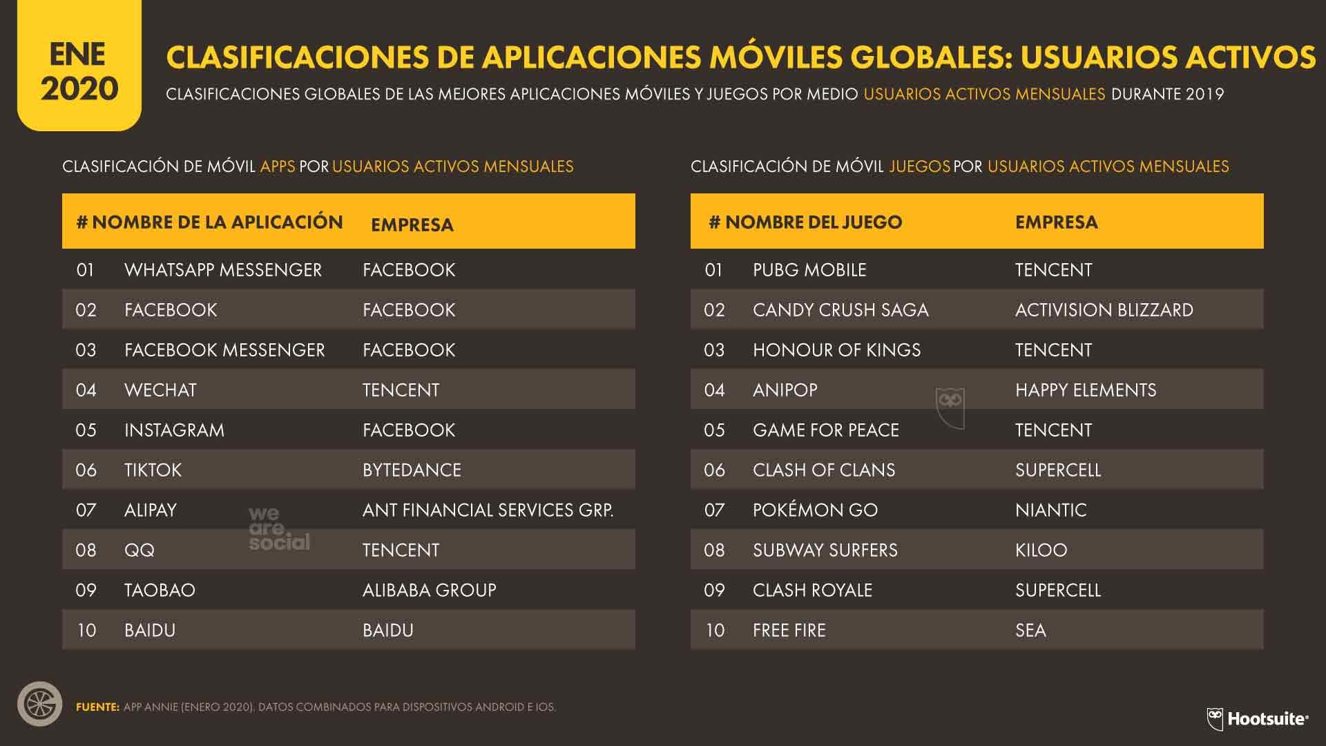 CLASIFICACIONES DE APLICACIONES MÓVILES GLOBALES: USUARIOS ACTIVOS