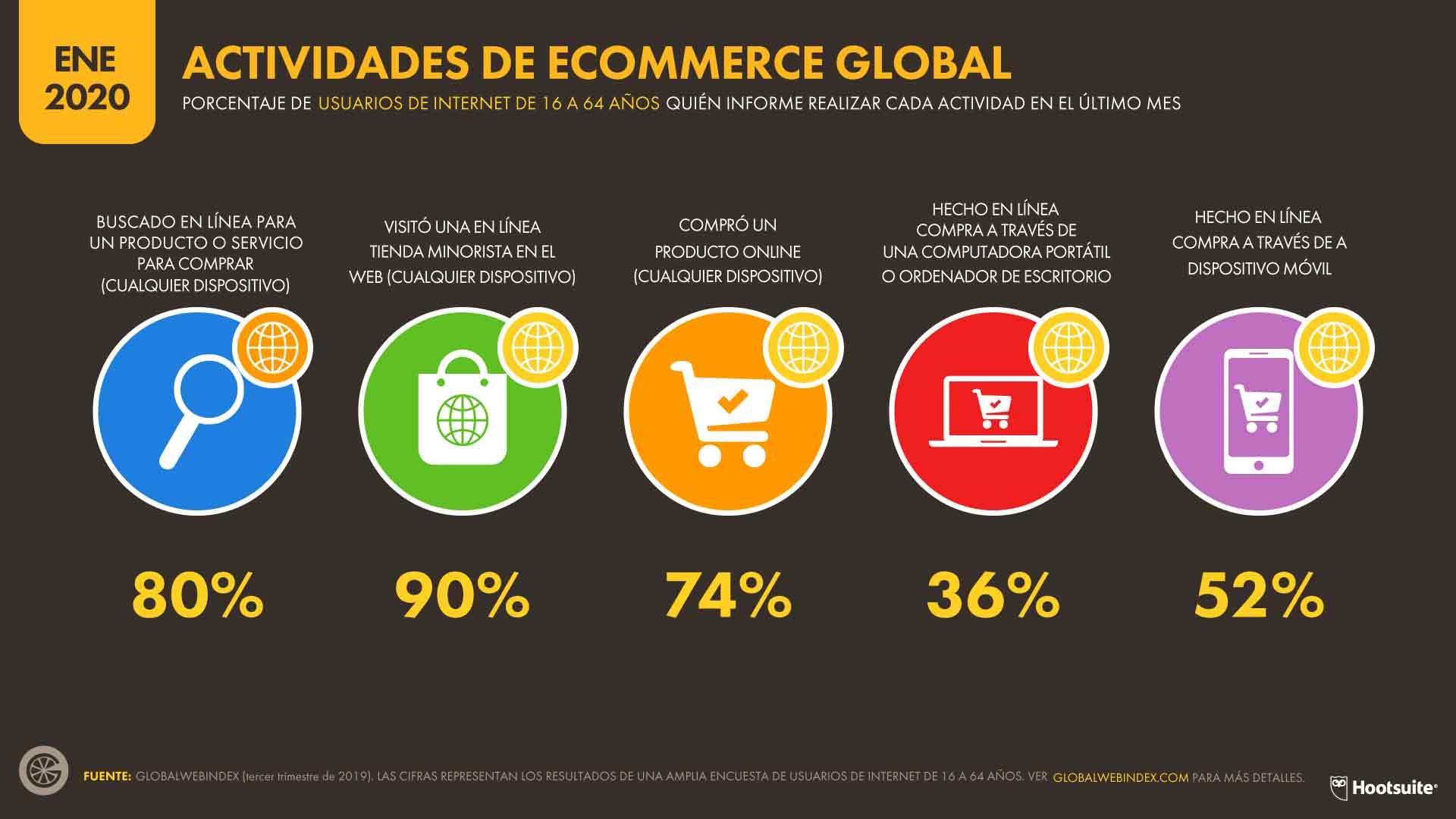 ACTIVIDADES DE ECOMMERCE GLOBAL