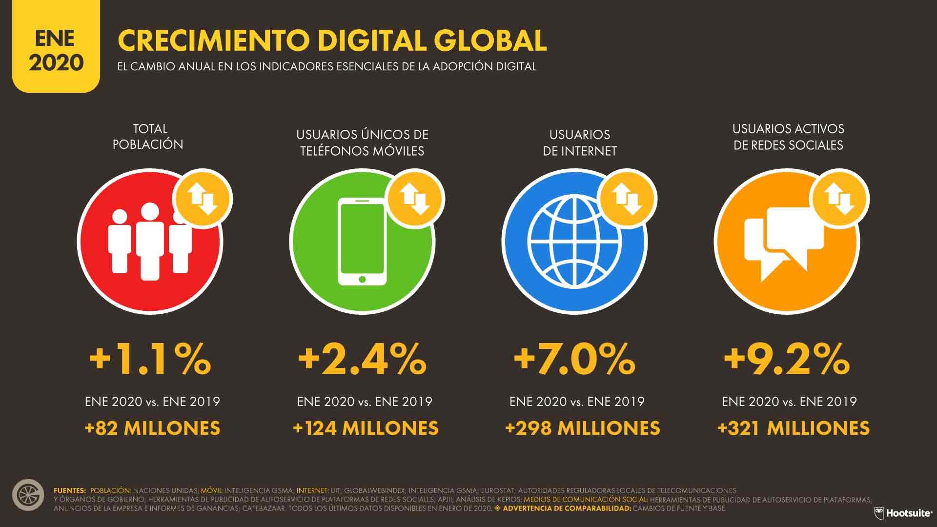 CRECIMIENTO DIGITAL GLOBAL