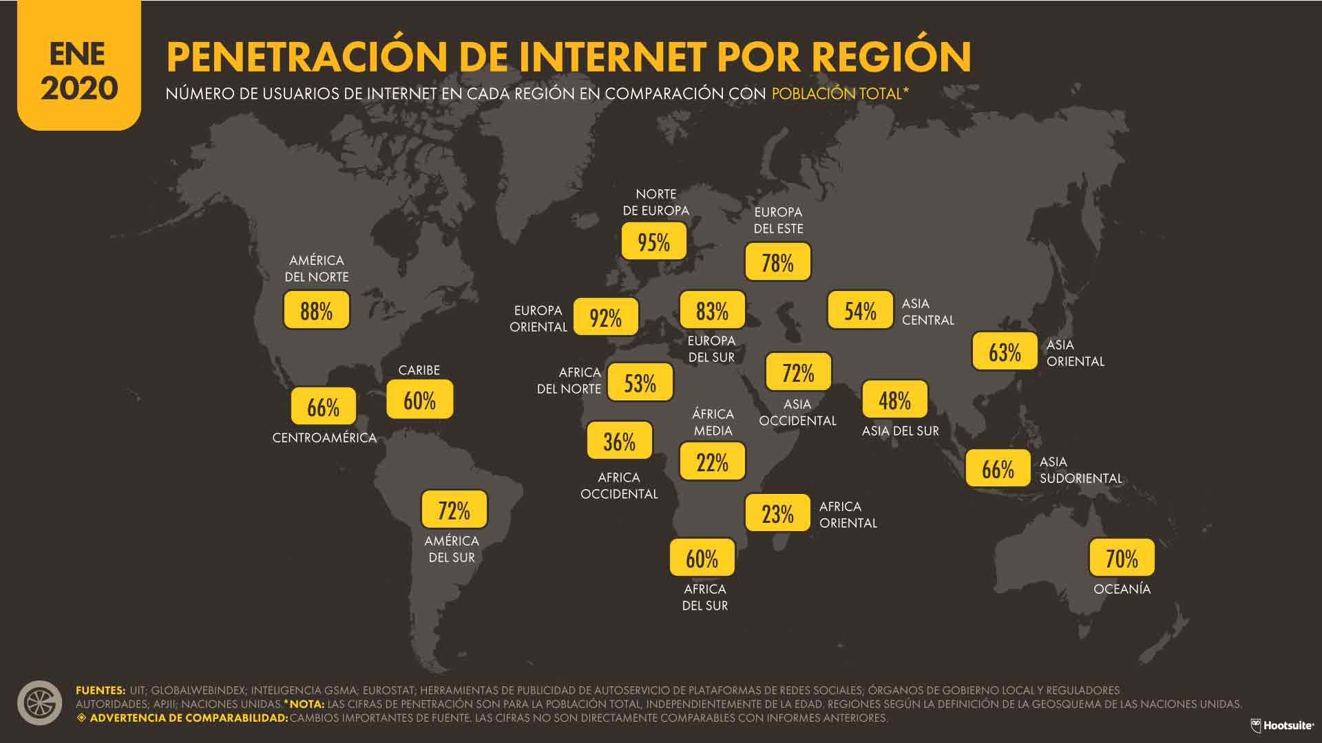 PENETRACIÓN DE INTERNET POR REGIÓN