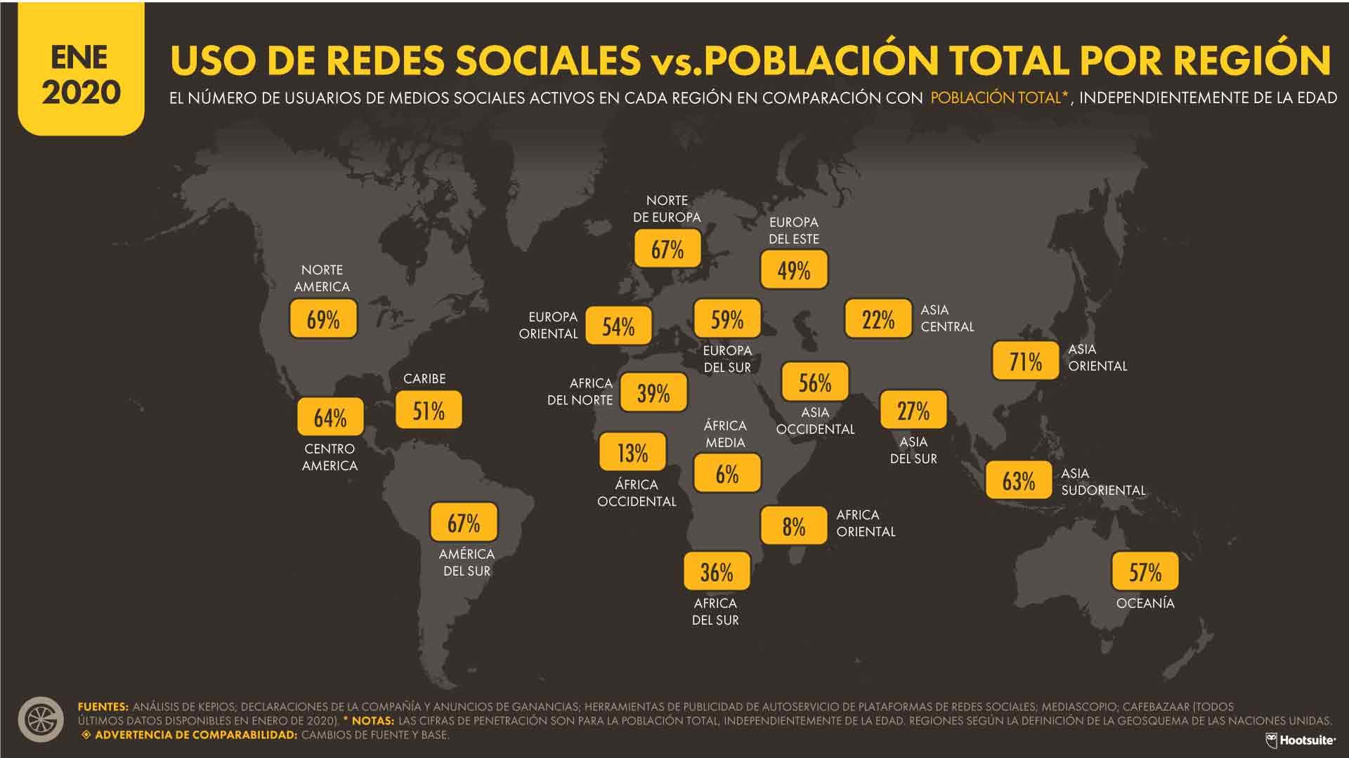 USO DE REDES SOCIALES vs.POBLACIÓN TOTAL POR REGIÓN